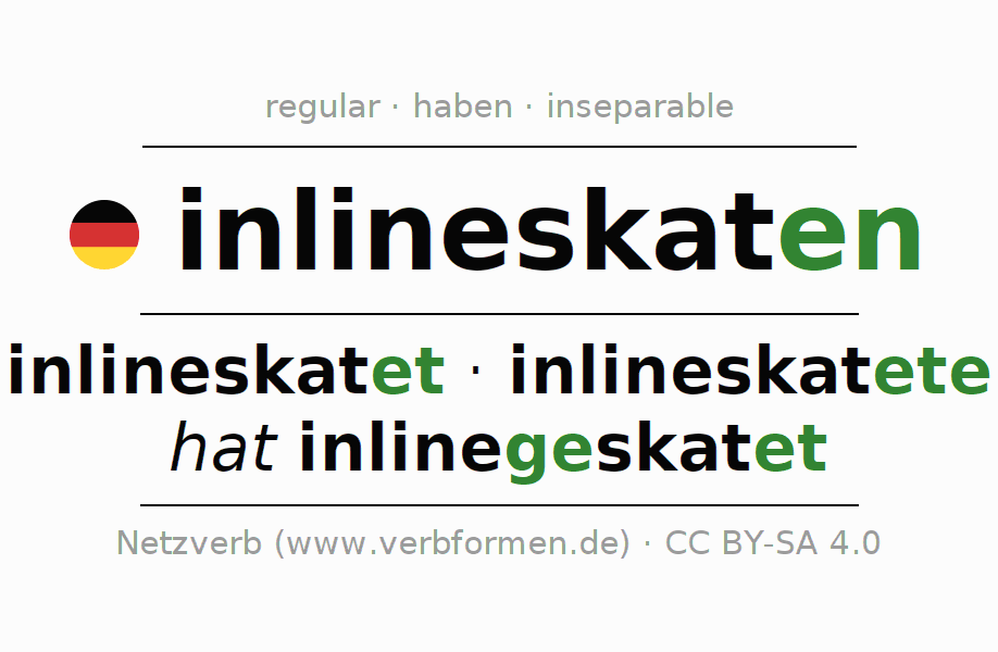Entire conjugation of the German verb inlineskaten (hat). All tenses and modes are clearly represented in a table.
