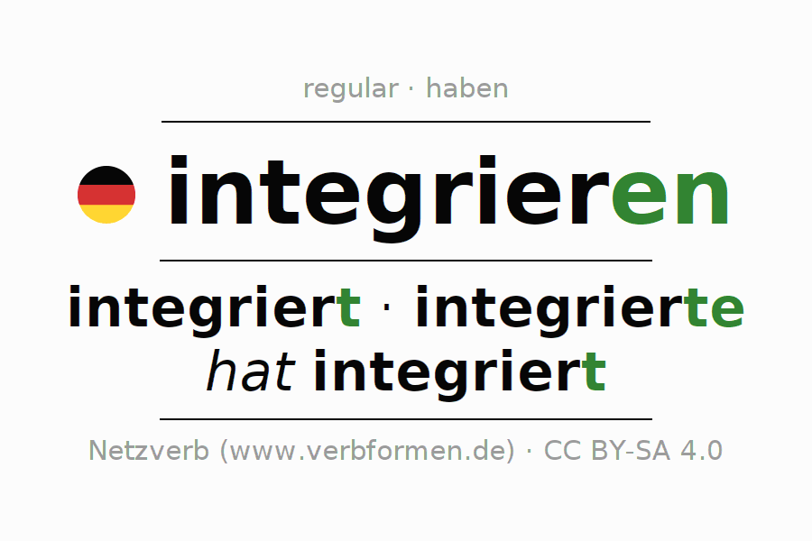 Entire conjugation of the German verb integrieren. All tenses are clearly represented in a table.