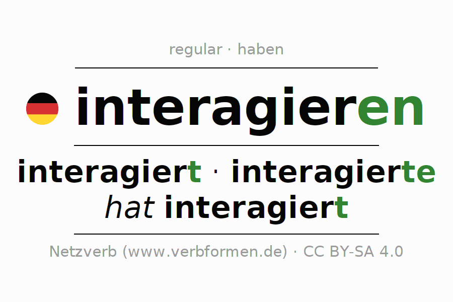 Entire conjugation of the German verb interagieren. All tenses are clearly represented in a table.