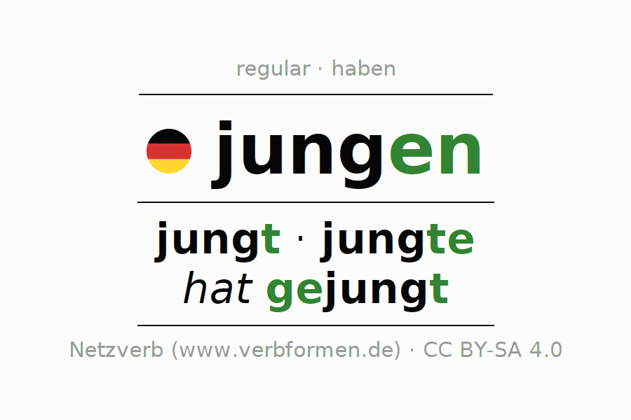 Entire conjugation of the German verb jungen. All tenses and modes are clearly represented in a table.