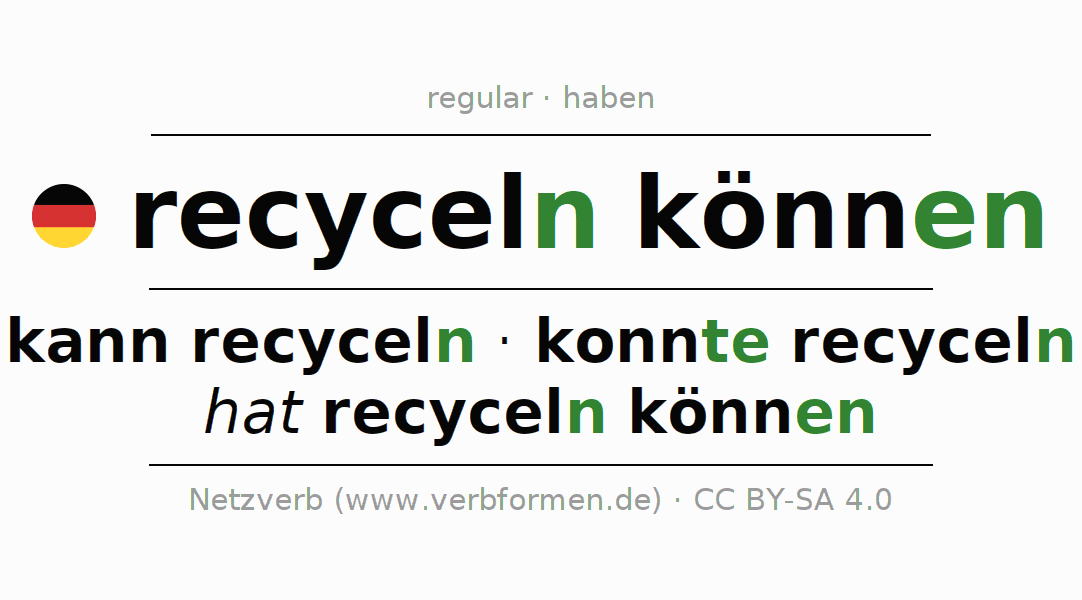 Conjugation of German verb kann recyceln