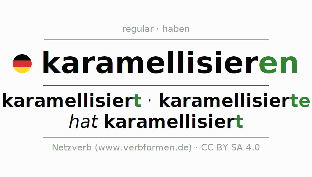 Entire conjugation of the German verb karamellisieren. All tenses and modes are clearly represented in a table.