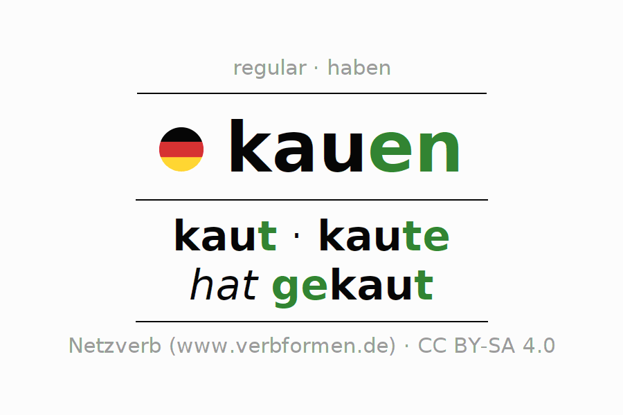 Entire conjugation of the German verb kauen. All tenses are clearly represented in a table.