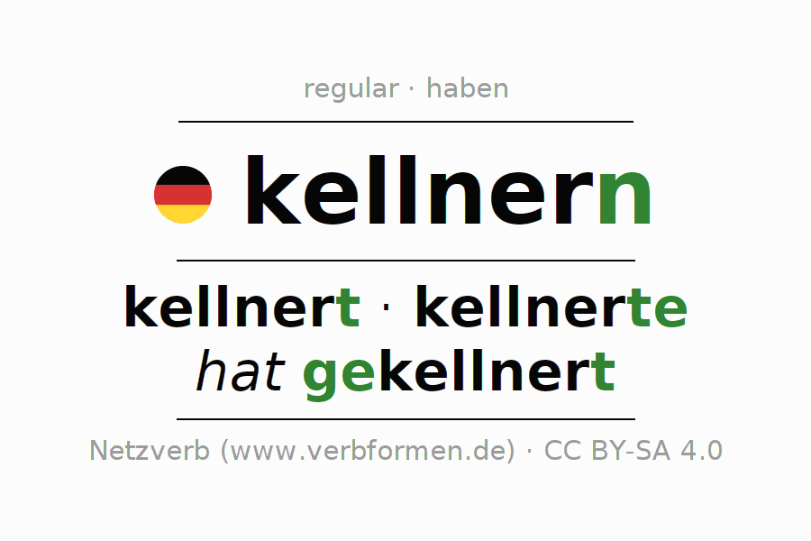 Entire conjugation of the German verb kellnern. All tenses and modes are clearly represented in a table.