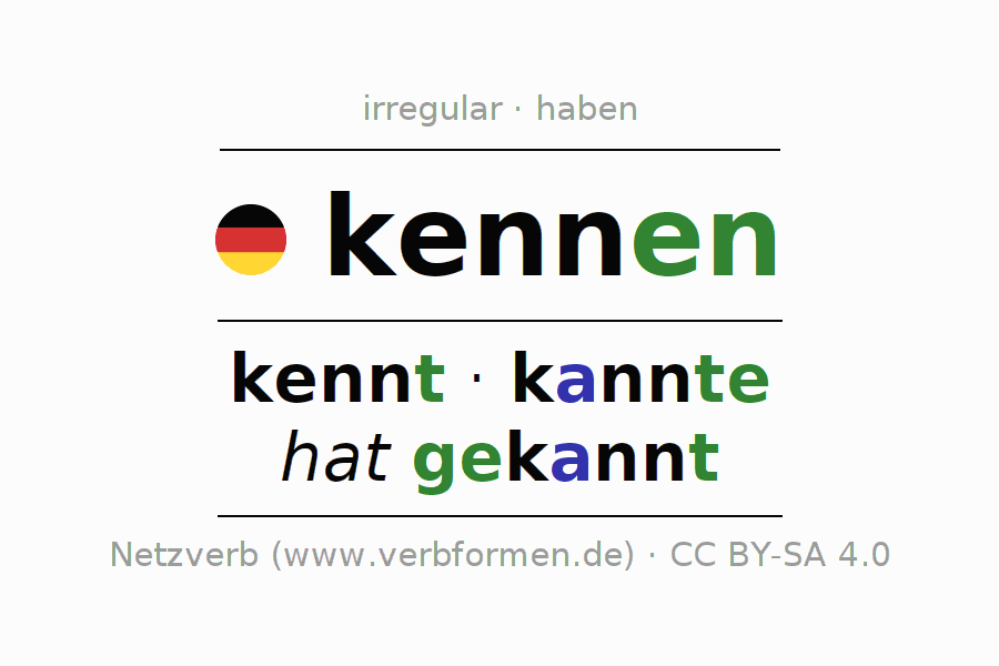 Entire conjugation of the German verb kennen. All tenses and modes are clearly represented in a table.