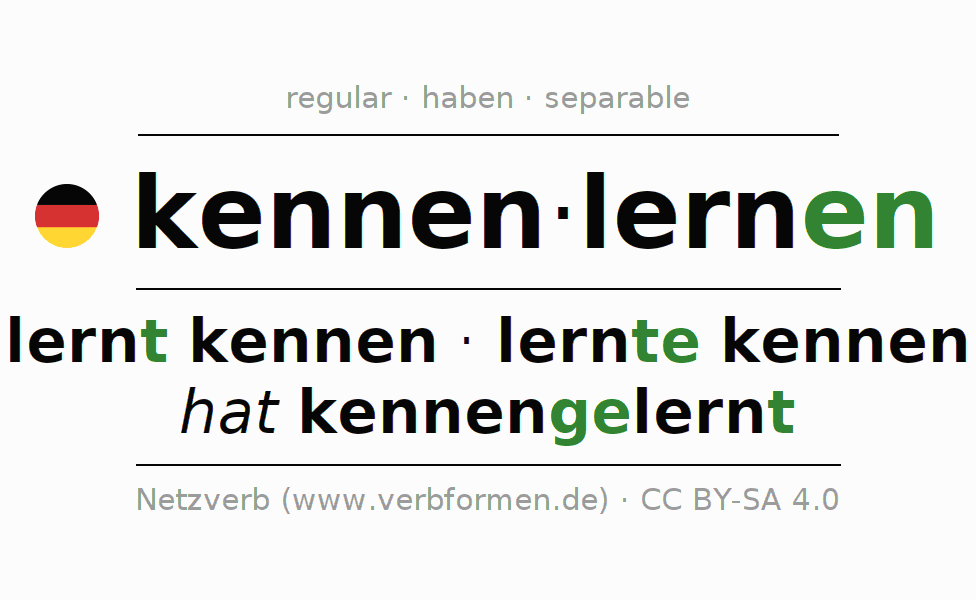 Past tense of kennenlernen