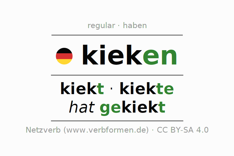 Entire conjugation of the German verb kieken. All tenses and modes are clearly represented in a table.