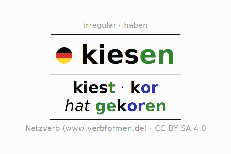 Entire conjugation of the German verb kiesen (regelm). All tenses are clearly represented in a table.