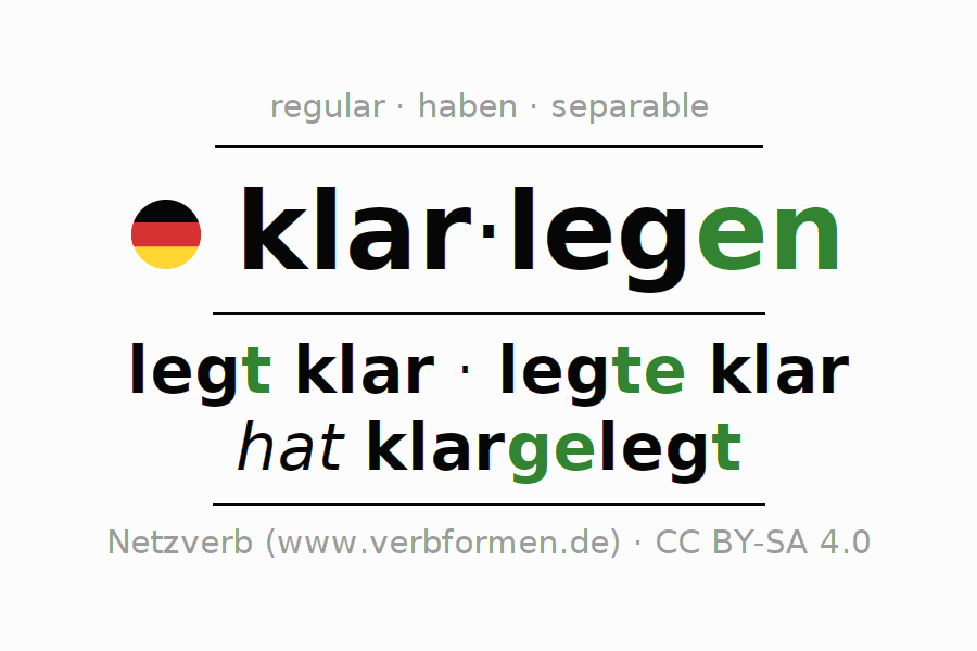 Entire conjugation of the German verb klarlegen. All tenses and modes are clearly represented in a table.
