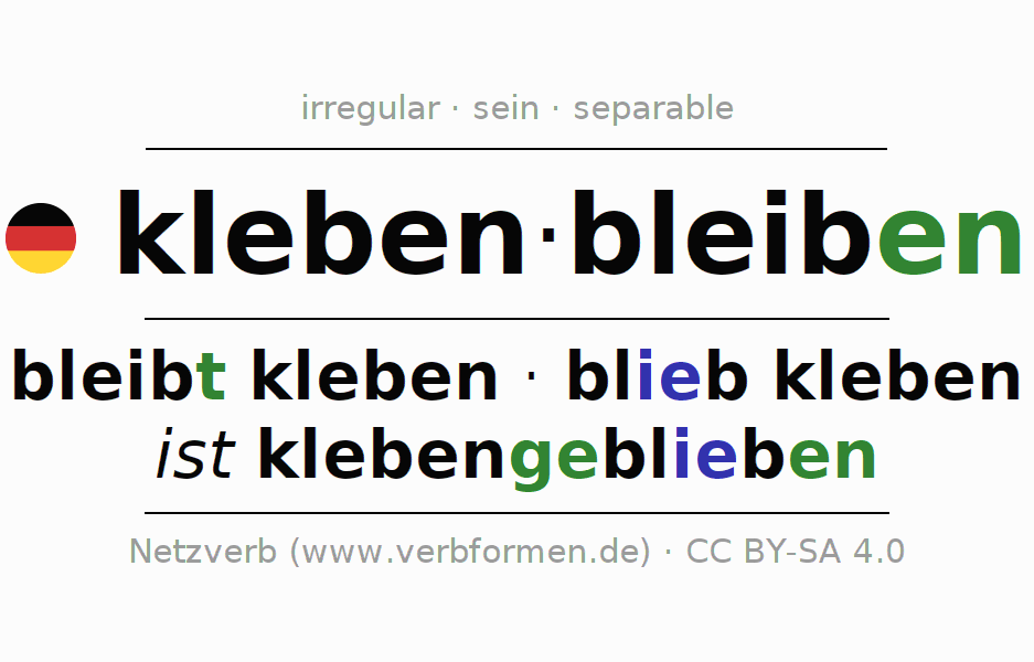 Entire conjugation of the German verb klebenbleiben. All tenses and modes are clearly represented in a table.