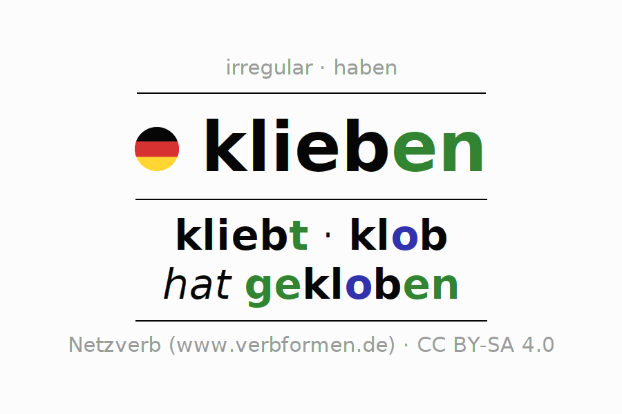 Entire conjugation of the German verb klieben (regelm). All tenses are clearly represented in a table.