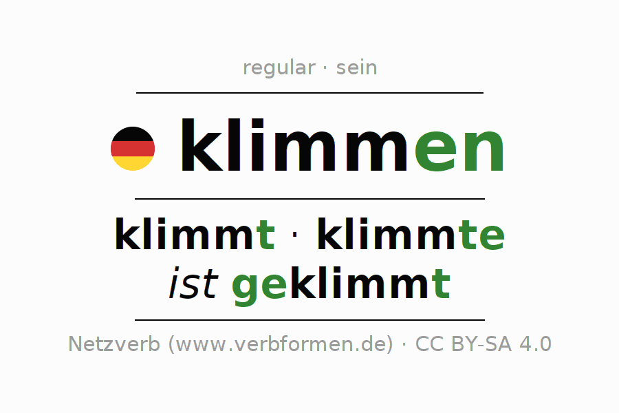 Entire conjugation of the German verb klimmen (regelm). All tenses are clearly represented in a table.