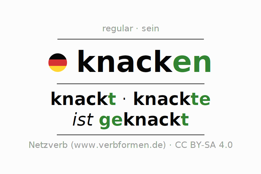 Entire conjugation of the German verb knacken (hat). All tenses and modes are clearly represented in a table.