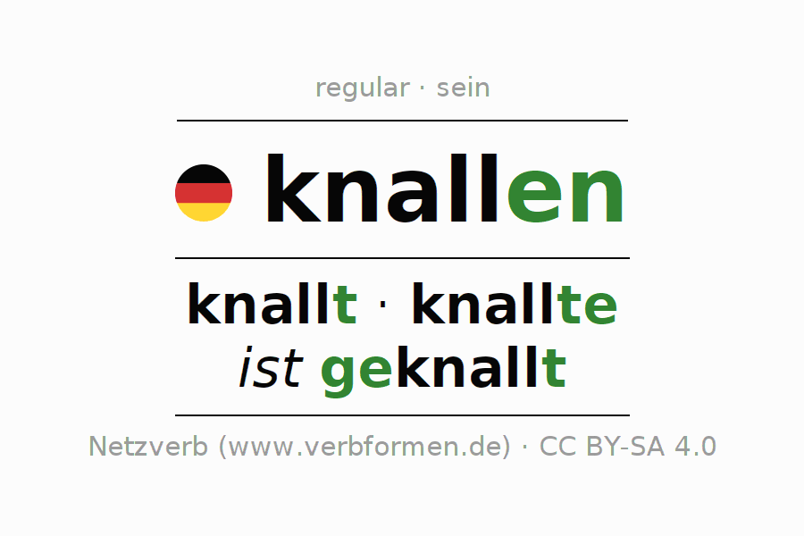 Entire conjugation of the German verb knallen (ist). All tenses and modes are clearly represented in a table.