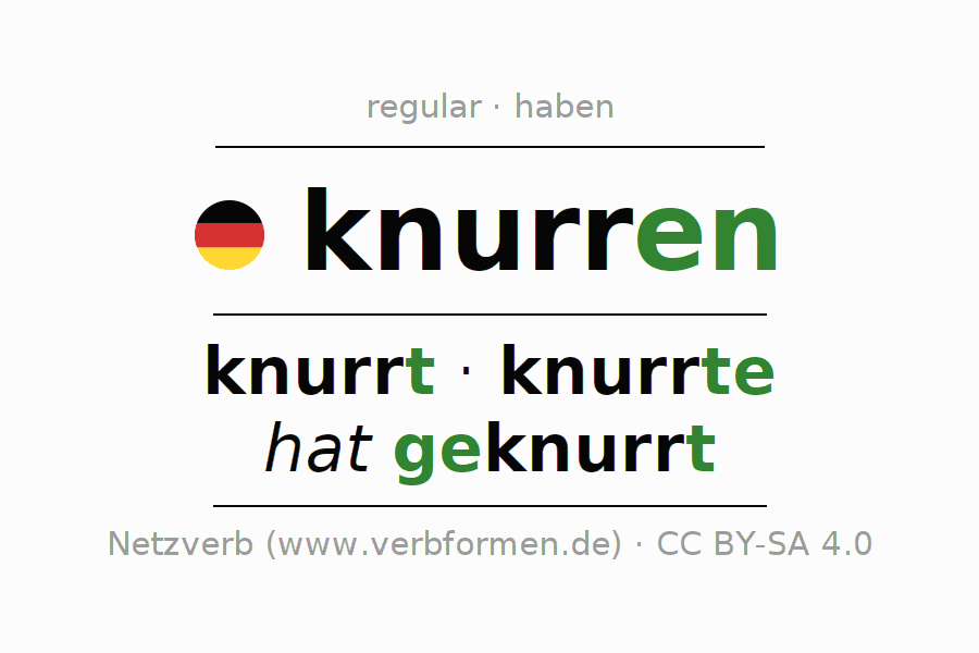 Entire conjugation of the German verb knurren. All tenses are clearly represented in a table.
