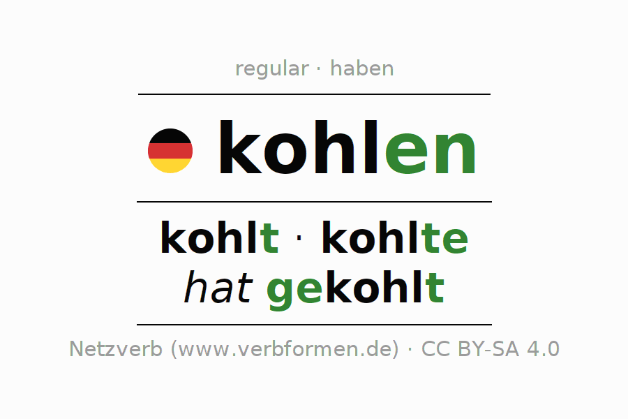 Entire conjugation of the German verb kohlen. All tenses and modes are clearly represented in a table.