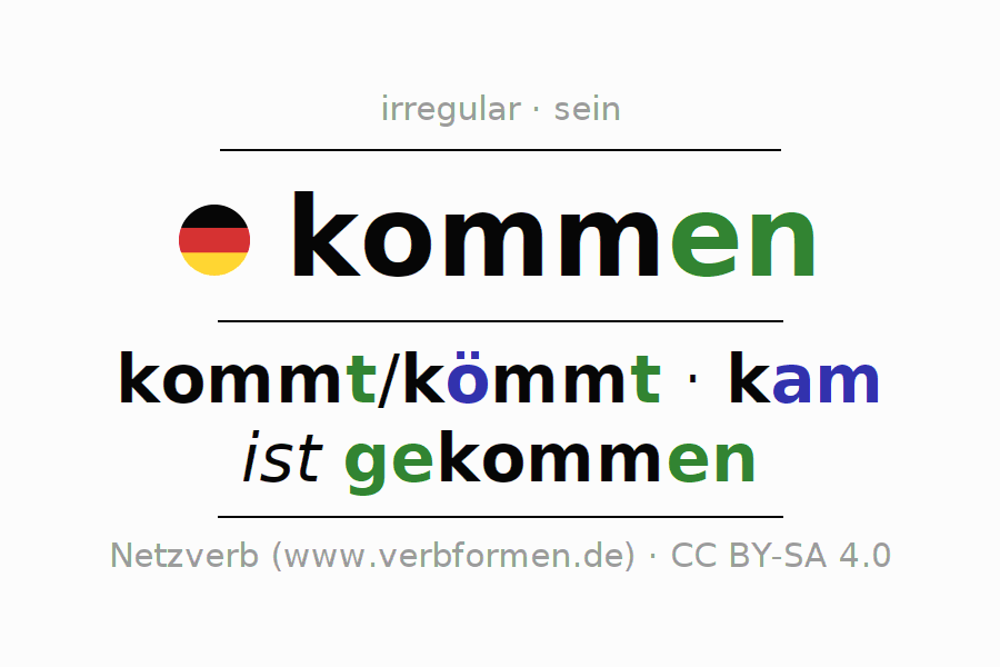 Entire conjugation of the German verb kommen. All tenses and modes are clearly represented in a table.