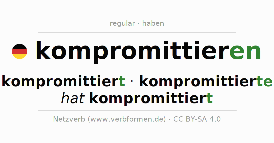 Entire conjugation of the German verb kompromittieren. All tenses are clearly represented in a table.