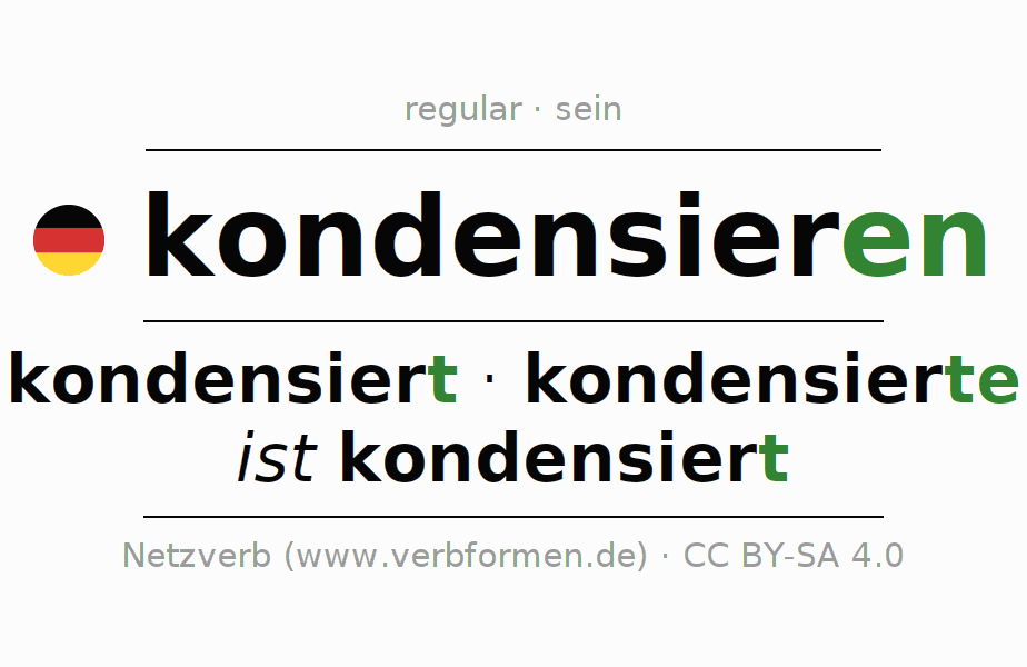 Entire conjugation of the German verb kondensieren (hat). All tenses are clearly represented in a table.