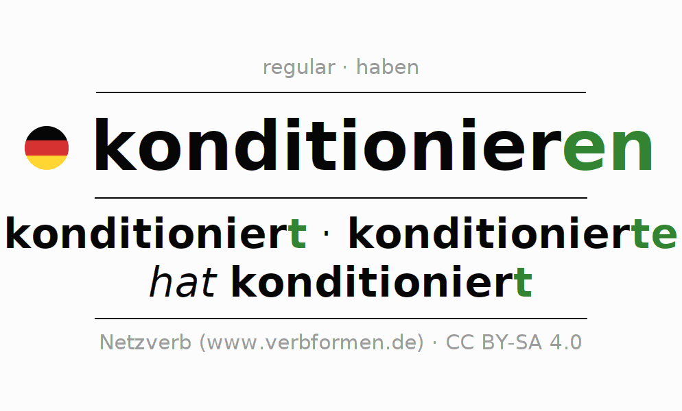 Entire conjugation of the German verb konditionieren. All tenses and modes are clearly represented in a table.