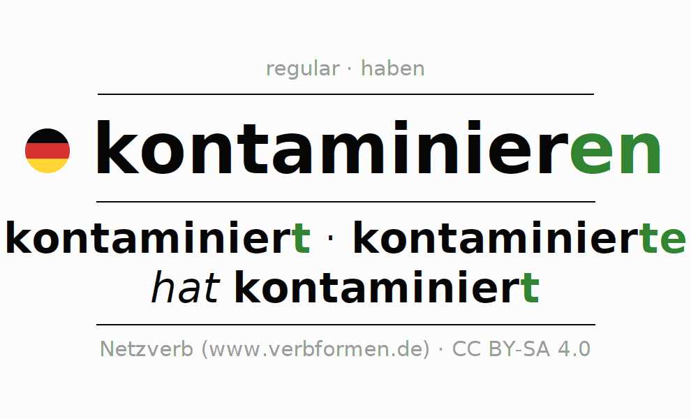 Entire conjugation of the German verb kontaminieren. All tenses are clearly represented in a table.