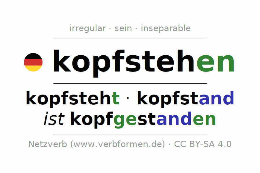 Entire conjugation of the German verb kopfstehen (hat). All tenses are clearly represented in a table.