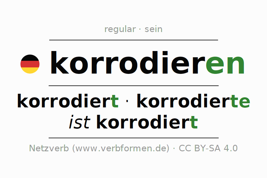Entire conjugation of the German verb korrodieren (hat). All tenses are clearly represented in a table.