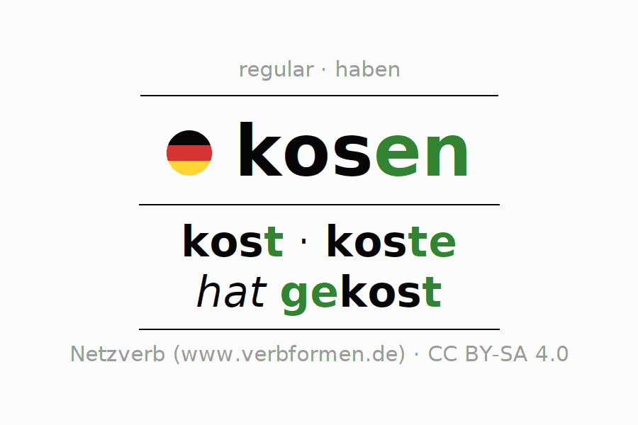 Entire conjugation of the German verb kosen. All tenses and modes are clearly represented in a table.