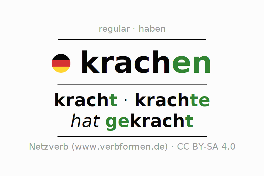 Entire conjugation of the German verb krachen (ist). All tenses are clearly represented in a table.