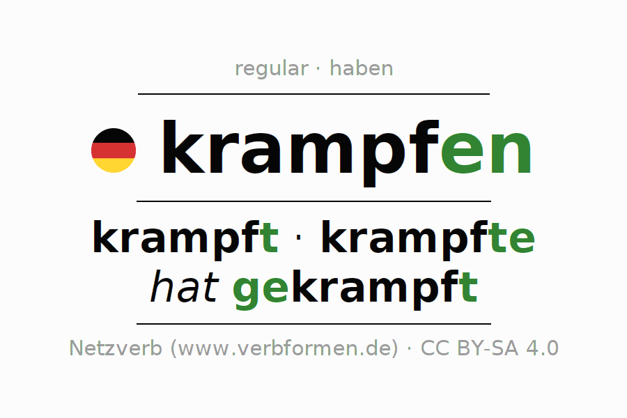 Entire conjugation of the German verb krampfen. All tenses are clearly represented in a table.