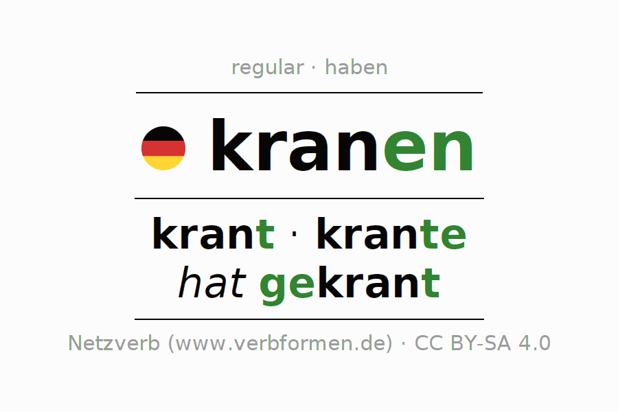 Entire conjugation of the German verb kranen. All tenses and modes are clearly represented in a table.