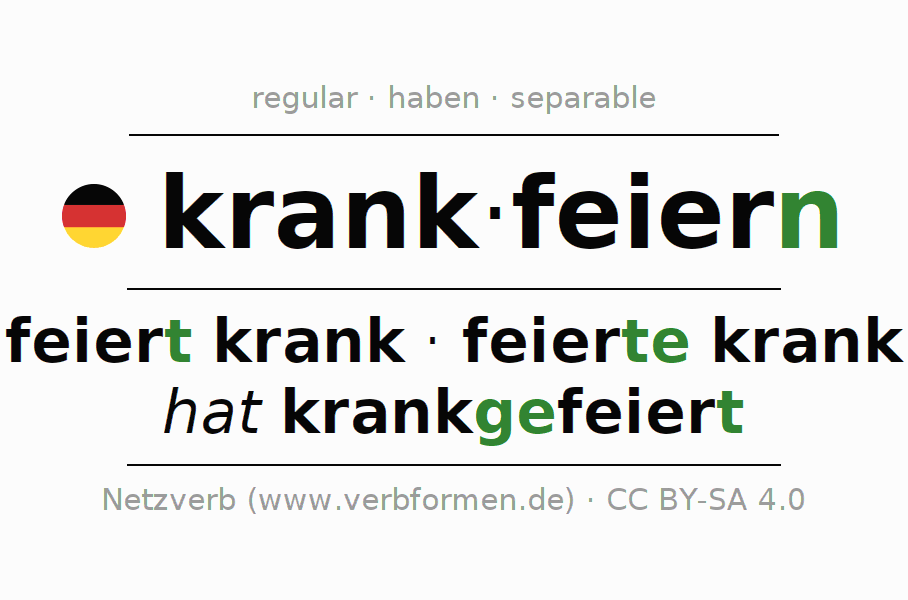 Entire conjugation of the German verb krankfeiern. All tenses and modes are clearly represented in a table.