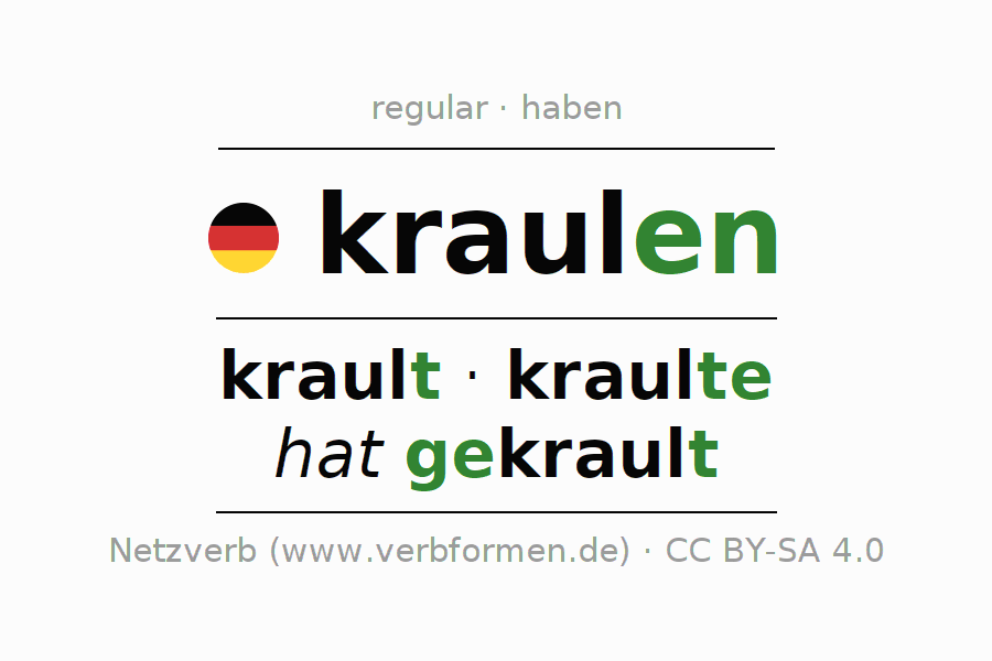 Entire conjugation of the German verb kraulen (ist). All tenses are clearly represented in a table.