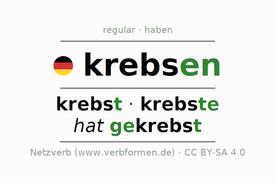Entire conjugation of the German verb krebsen (ist). All tenses and modes are clearly represented in a table.