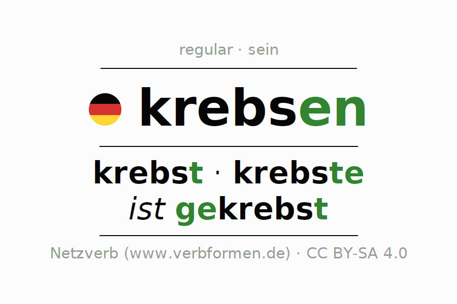 Conjugation of German verb krebsen (ist)