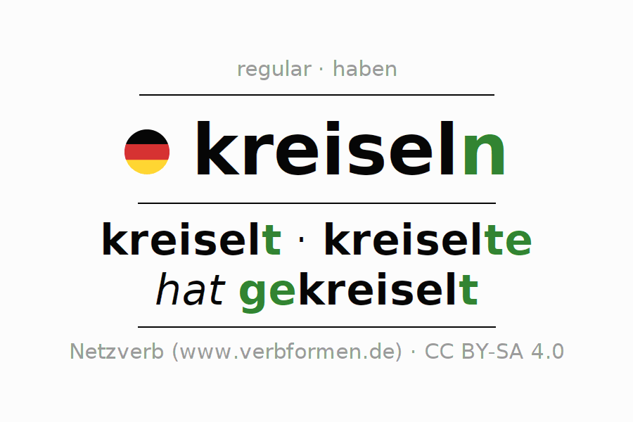 Entire conjugation of the German verb kreiseln (ist). All tenses are clearly represented in a table.