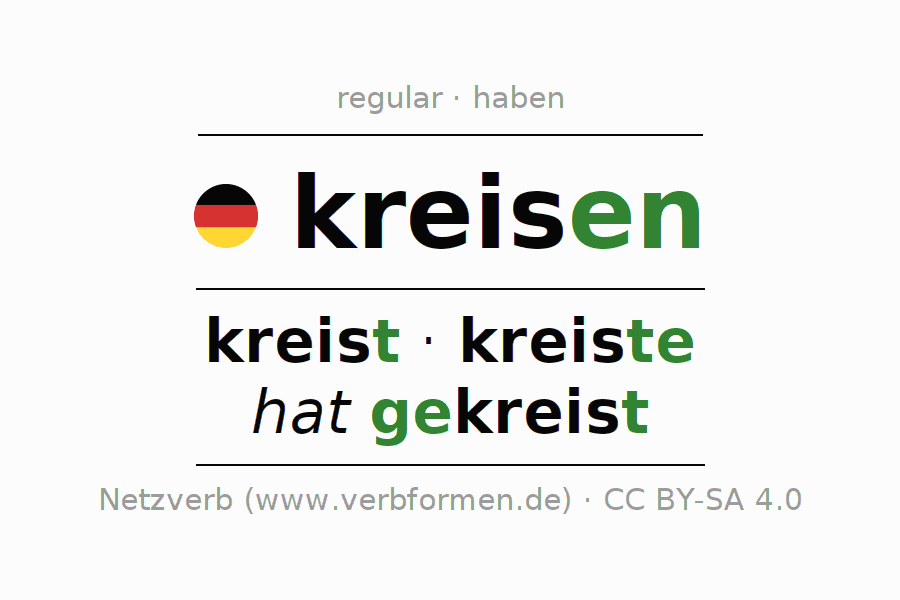 Conjugation of German verb kreisen (hat)