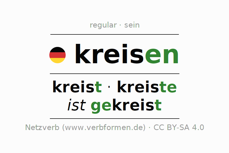 Entire conjugation of the German verb kreisen (ist). All tenses and modes are clearly represented in a table.