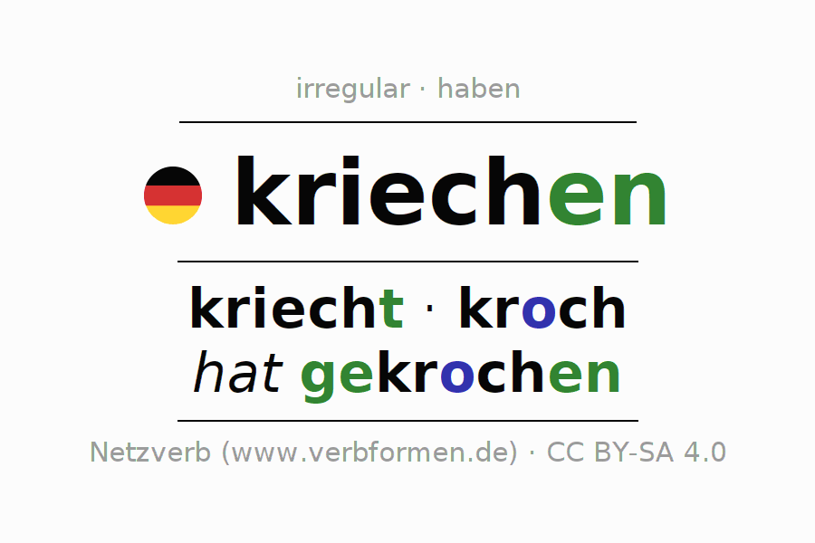 Entire conjugation of the German verb kriechen (ist). All tenses are clearly represented in a table.