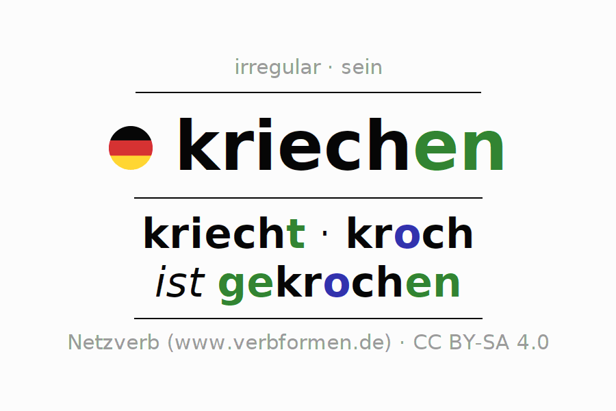 Entire conjugation of the German verb kriechen (ist). All tenses and modes are clearly represented in a table.