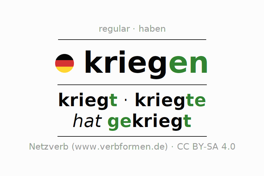 Entire conjugation of the German verb kriegen. All tenses are clearly represented in a table.