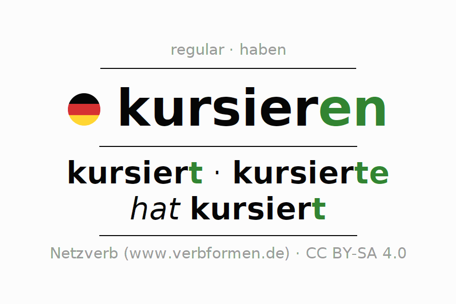 Entire conjugation of the German verb kursieren (hat). All tenses and modes are clearly represented in a table.