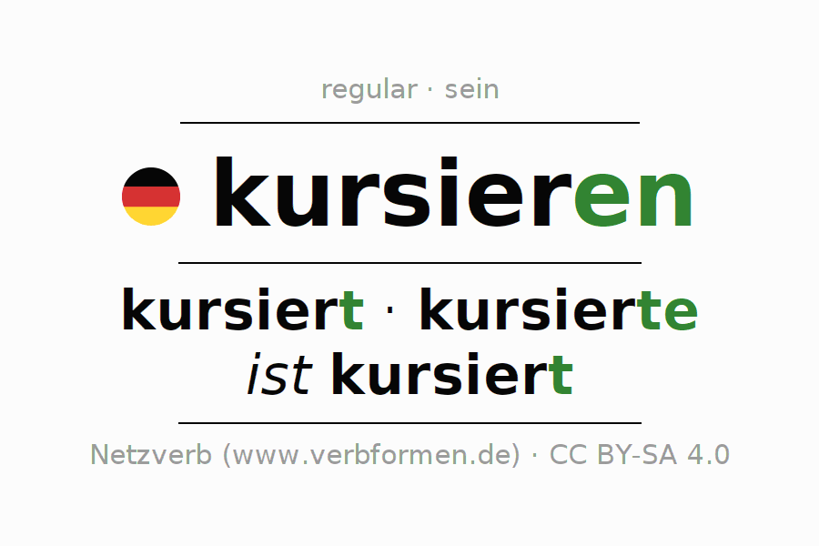 Entire conjugation of the German verb kursieren (hat). All tenses are clearly represented in a table.