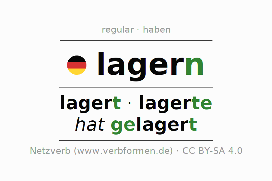 Entire conjugation of the German verb lagern. All tenses and modes are clearly represented in a table.