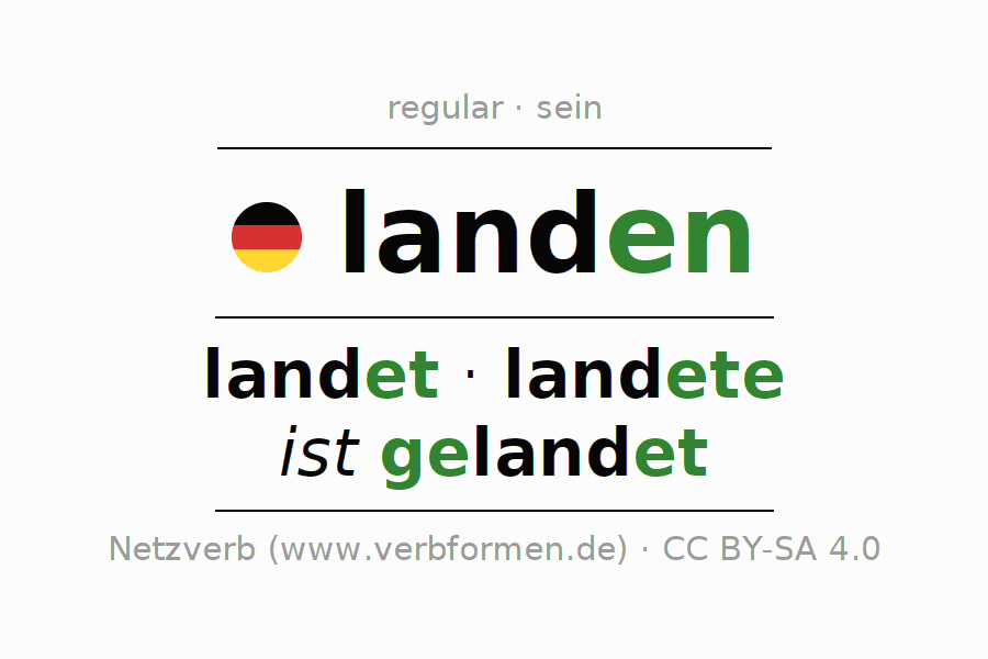 Entire conjugation of the German verb landen (ist). All tenses are clearly represented in a table.