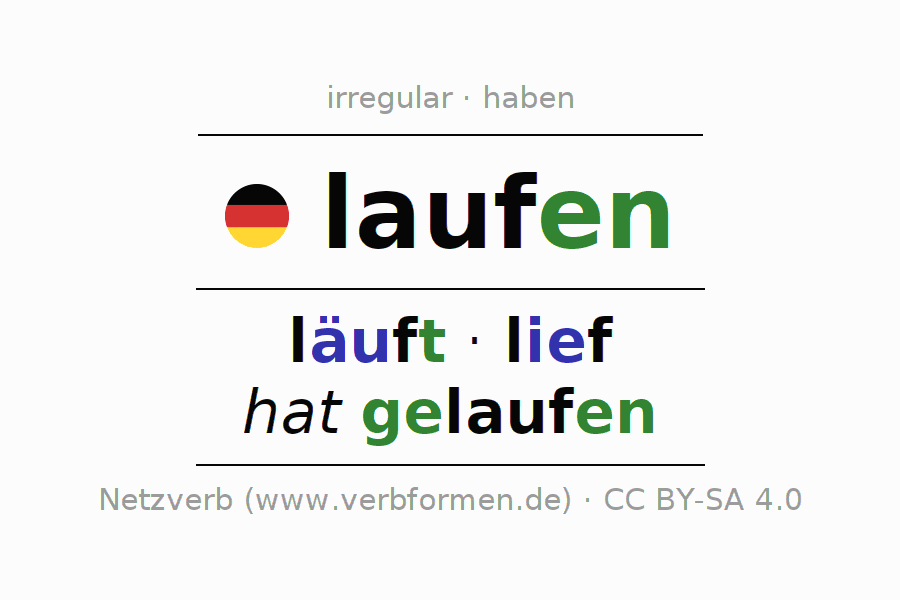 Entire conjugation of the German verb laufen (ist). All tenses and modes are clearly represented in a table.
