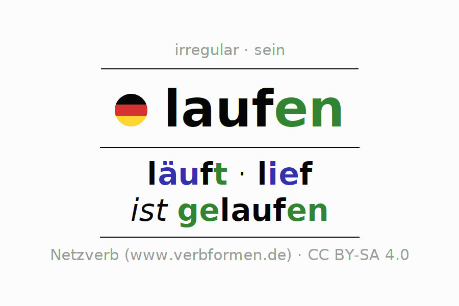 Conjugation of German verb laufen (ist)