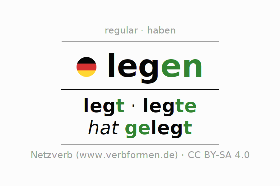 Entire conjugation of the German verb sich legen. All tenses and modes are clearly represented in a table.