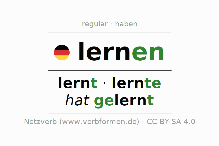 Entire conjugation of the German verb lernen. All tenses are clearly represented in a table.