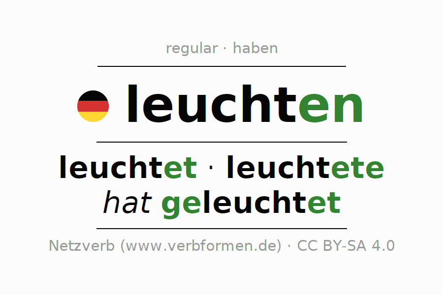 Entire conjugation of the German verb leuchten. All tenses and modes are clearly represented in a table.